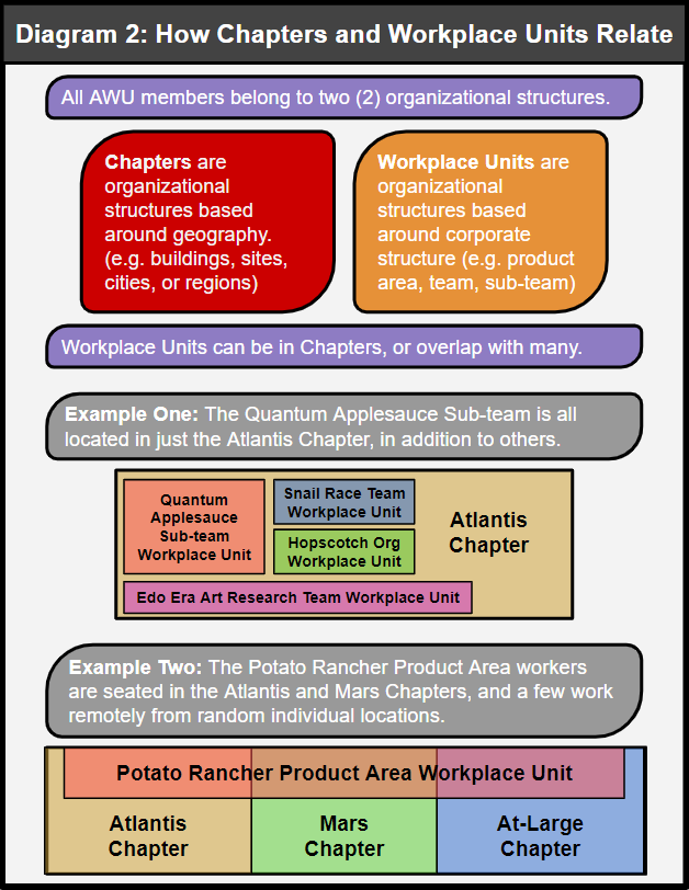 Diagram 2: How Chapters and Workplace Units Relate